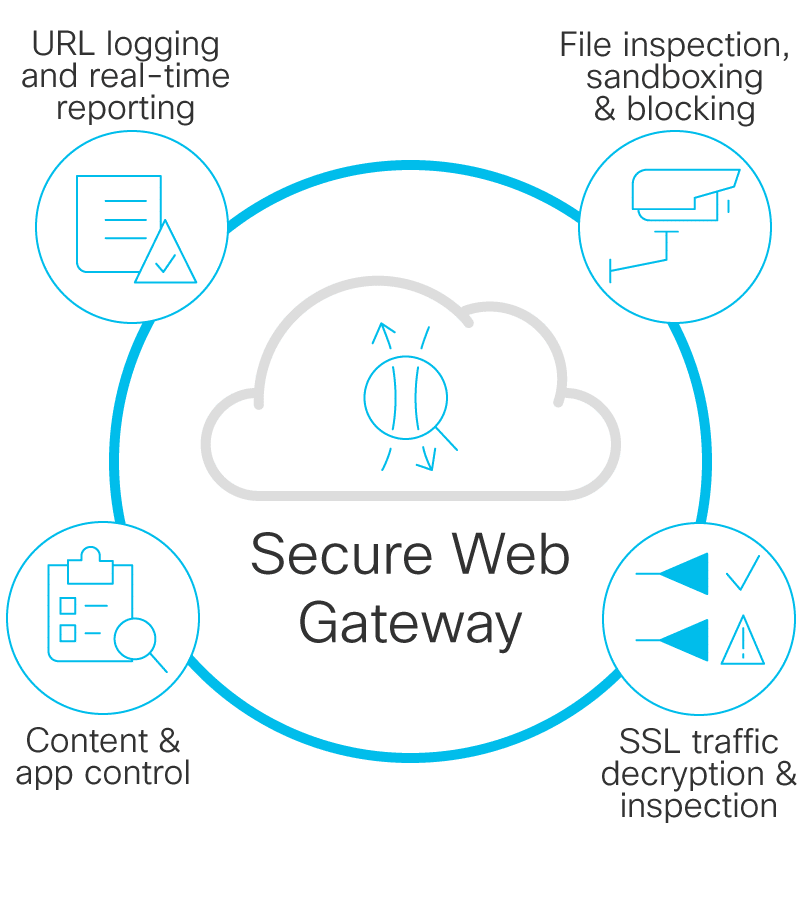 Secure web gateway illustration