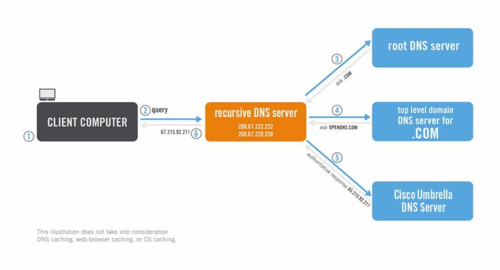 Example graphic showing how a recursive DNS server works - Cisco Umbrella Blog