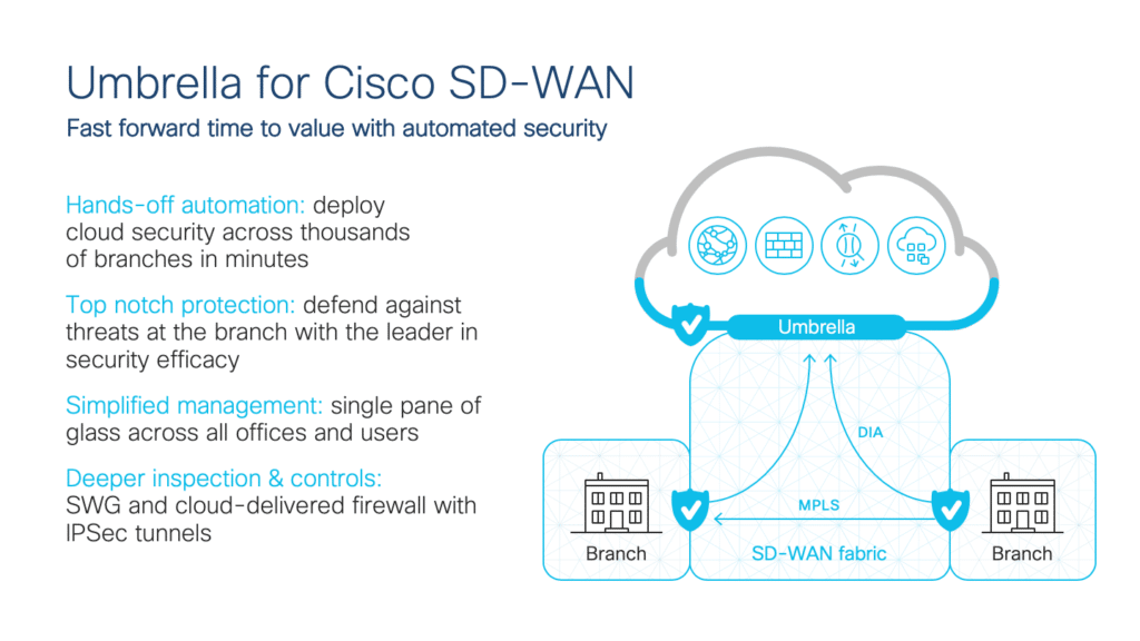 Graphic showing secure SD-WAN fabric for Cisco Umbrella