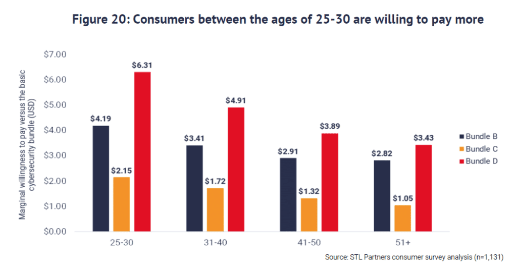 Chart showing that consumers between the ages of 25-30 are willing to pay more for cybersecurity