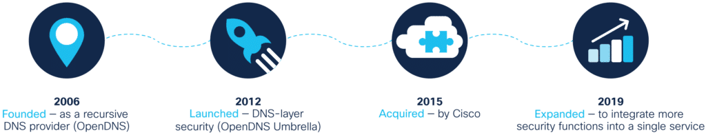 Cisco Umbrella timeline - 2006: Founded - as a recursive DNS provider (OpenDNS); 2012: Launched - DNS-layer security (OpenDNS Umbrella); 2015: Acquired - by Cisco; 2019: Expanded - to integrate more security functions into a single service